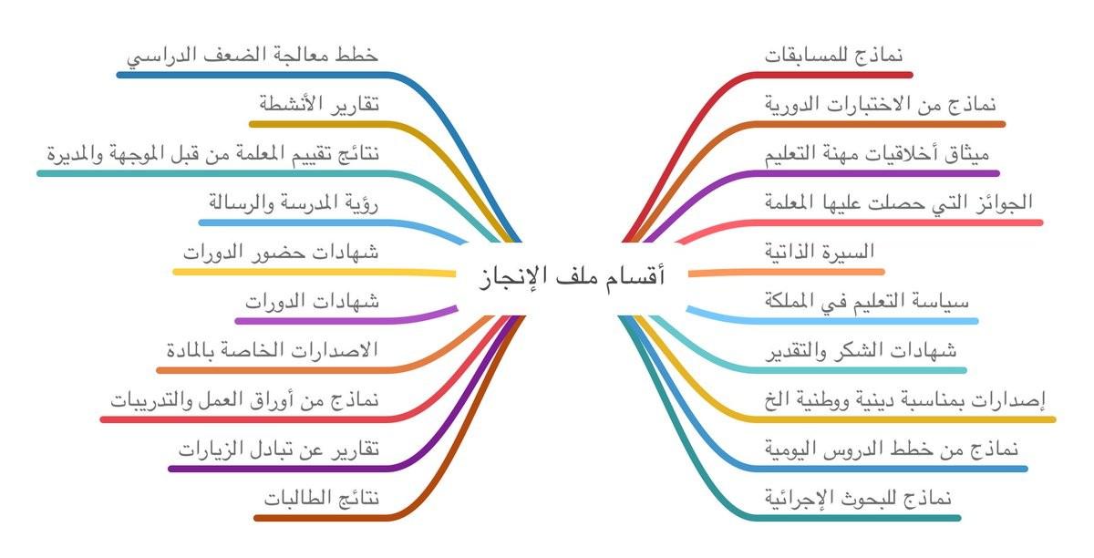 ملف الإنجاز للمعلمين والمعلمات مكتبة طلابنا مكتبة تعليمية متكاملة